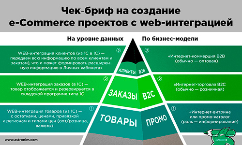 e-Commerce с веб-интеграцией